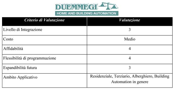 Pagella DUEMMEGI by ClicHome
