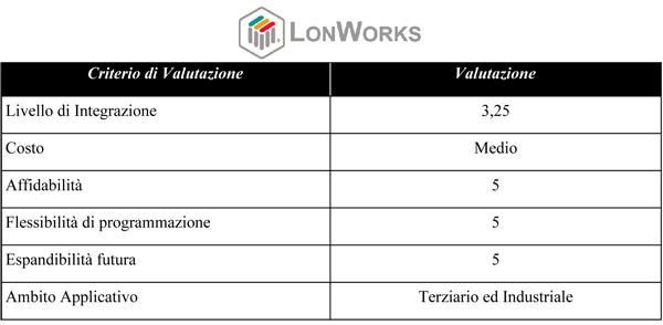 Pagella Domotica  LonWorks